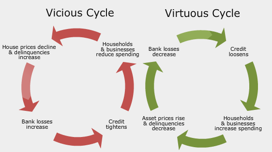 Vicious Cycle Quotes on Life Cycles Movie