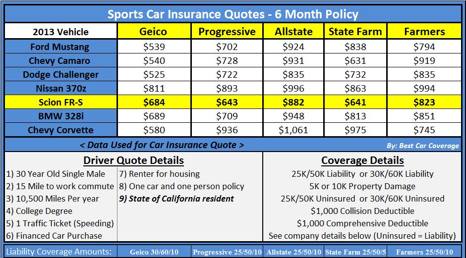 Auto Insurance Quotes Online >> Example Car Insurance Quotes Progressive. QuotesGram