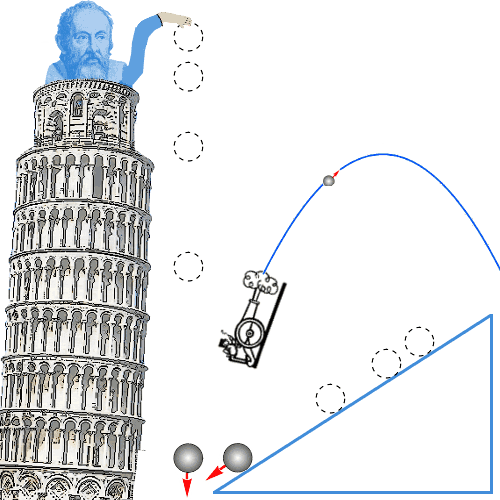 galileo galileis major points about pendulums Galileo found that each pendulum has a constant period  the time required for  the pendulum to move from its most extreme right position back to that point.