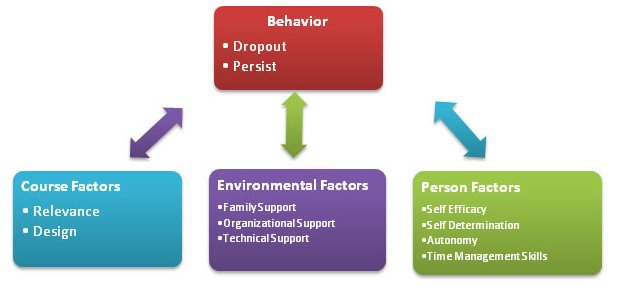factors affecting dropout review of related