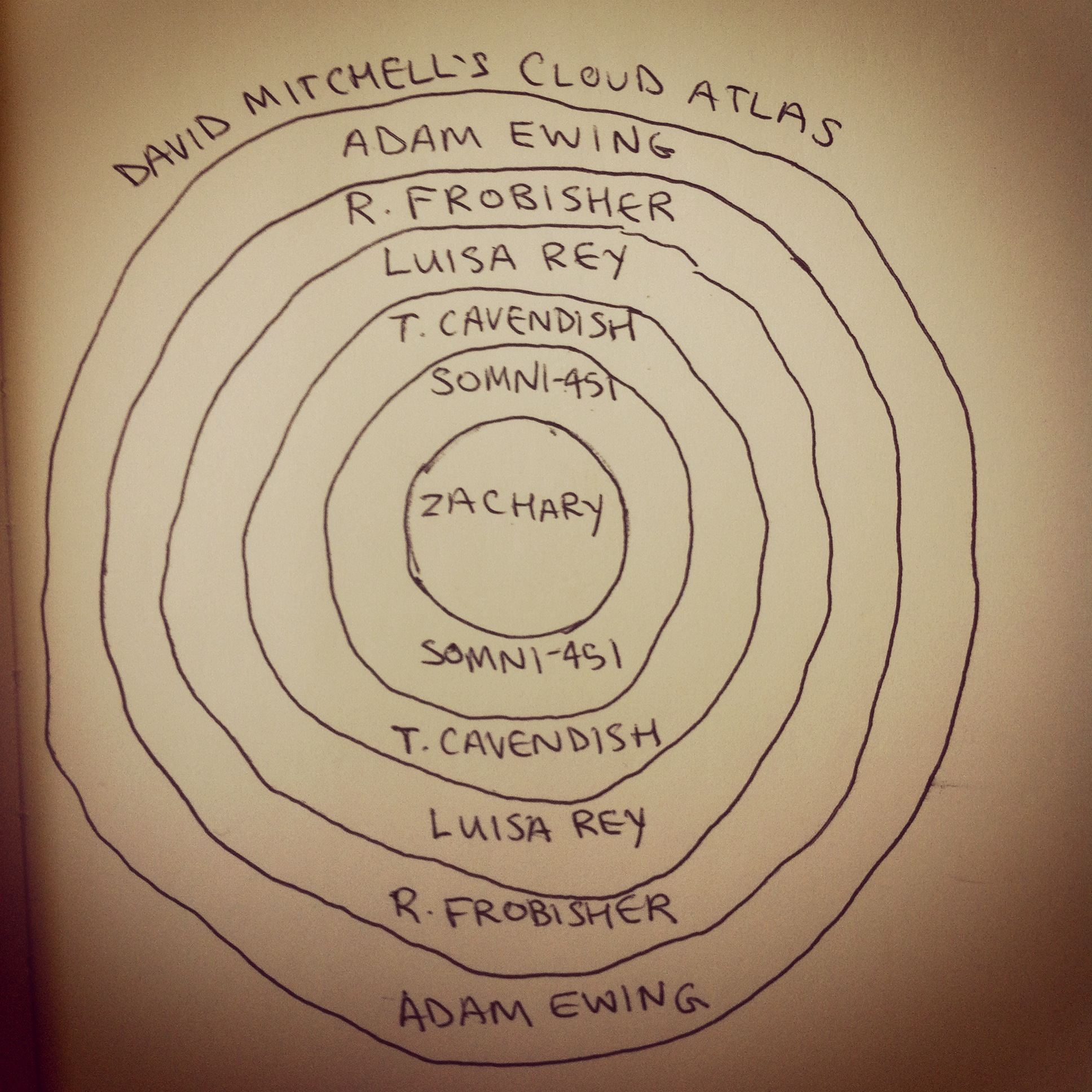 Cloud Atlas David Mitchell Quotes Quotesgram