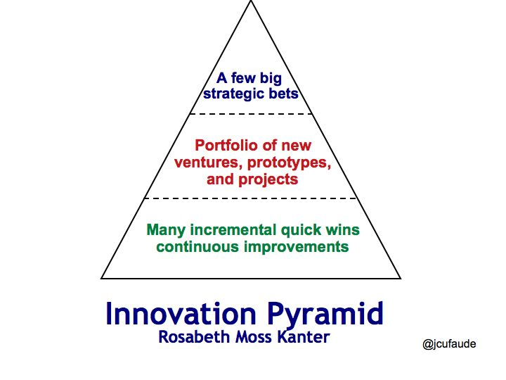 innovation and creativity in organization essay Creativity goes hand in hand with innovation and there is no innovation without creativity while creativity is the ability to produce new and unique.