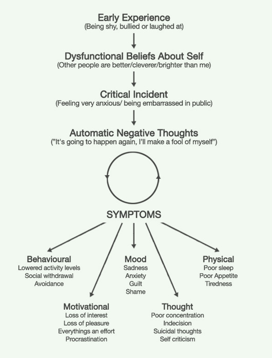 beck s cognitive theory of depression Aaron t beck, md dr beck's achievements mission and d f, & beck, a t (1995) perspectives on depressive realism: implications for cognitive theory of.