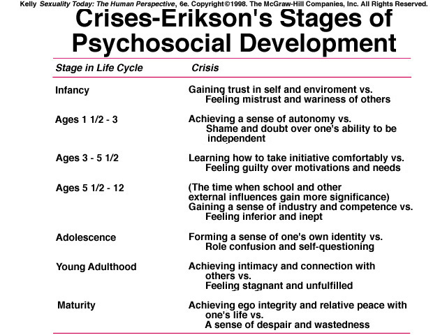 eriksons stages of psychosocial development essay Evaluating my life in light of eriksons psychosocial stages save your essays here in the fourth stage of erikson's psychosocial development.