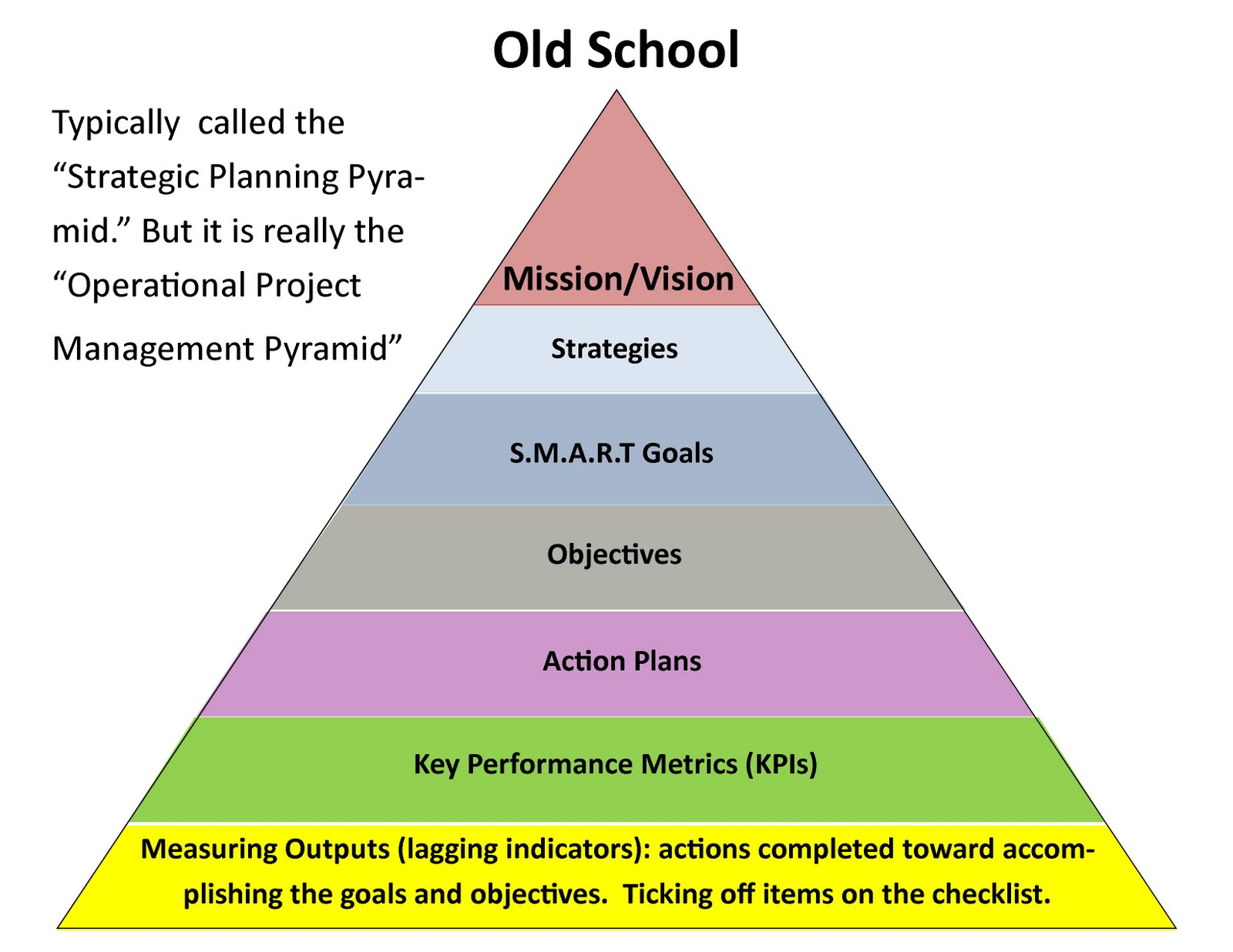 strategy pyramid in business plan