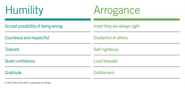 Arrogance vs. Confidence: what's the difference?