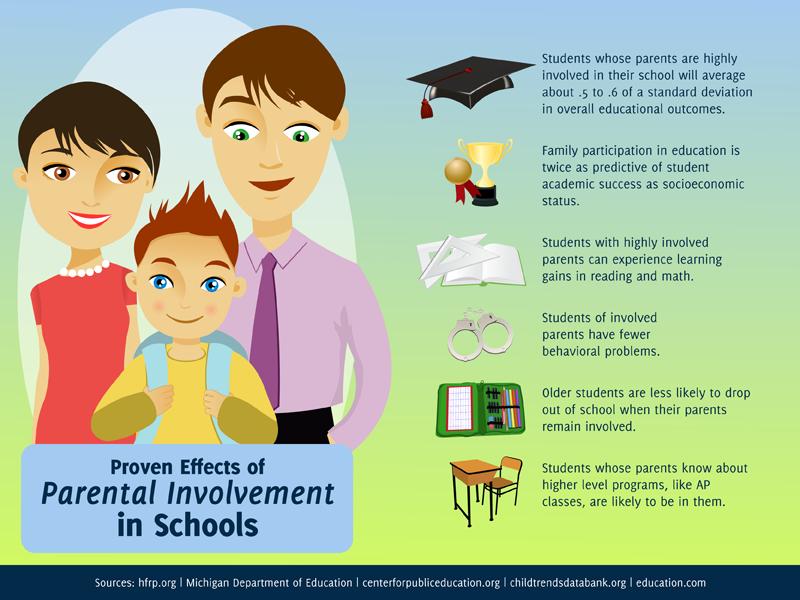 Parent Involvement Activities   Parent night, Parents and ...  Parent School Activities