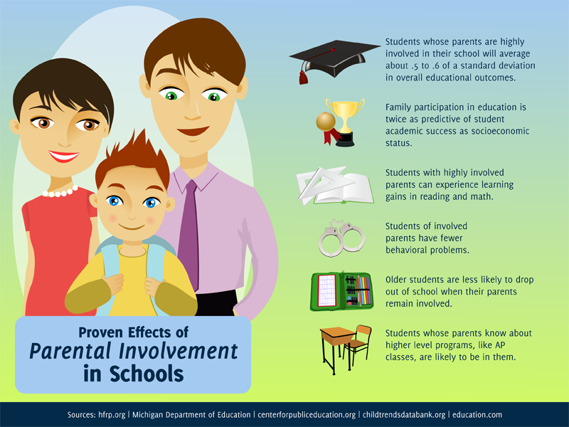 parenting and its effects on academic success essay Alities in sp homes where the children achieve academic success achievement by gender and length of parent absence they found that the negative effects of.