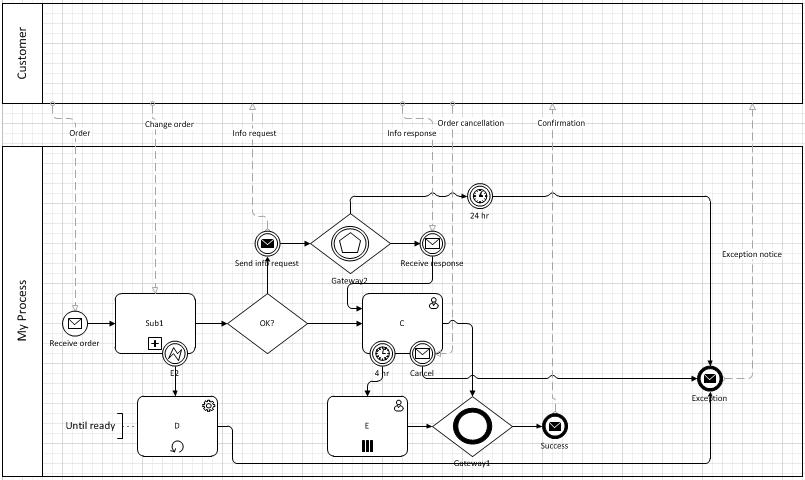 process flow diagram change management process flow diagram change management wiring diagram h8  process flow diagram change management