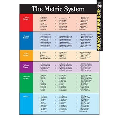 metric system quotes  quotesgram
