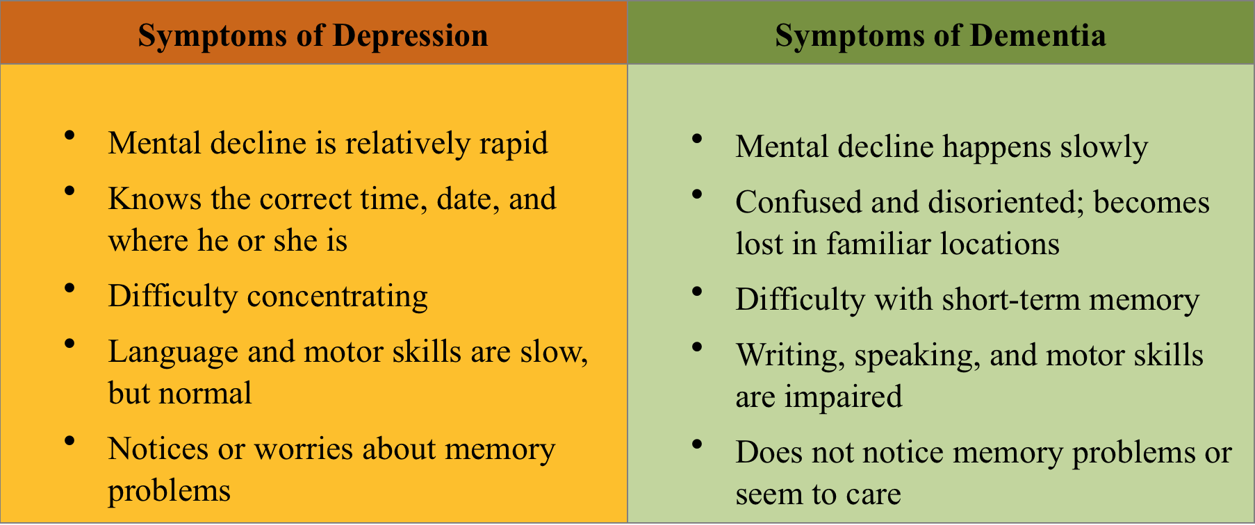dementia major depressive disorder and geriatric Community-based mental health studies have revealed that the point prevalence of depressive disorders in the elderly population of the world varies between 10% and 20%, depending on cultural situations a retrospective study based on analysis of various study reports was conducted, to determine the .