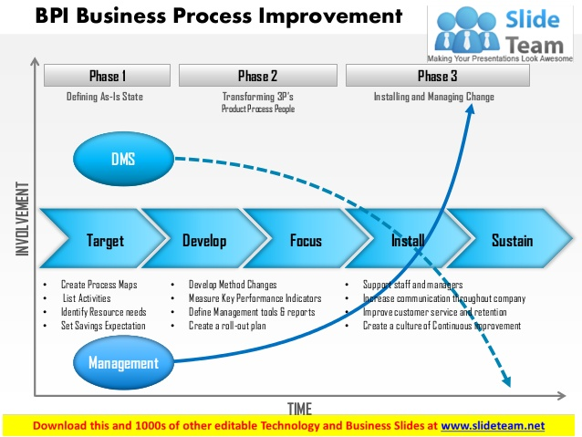 views on bunsiness process improvement Green belts are employees of an organization who have been trained on the six sigma improvement methodology and will lead a process improvement team as.