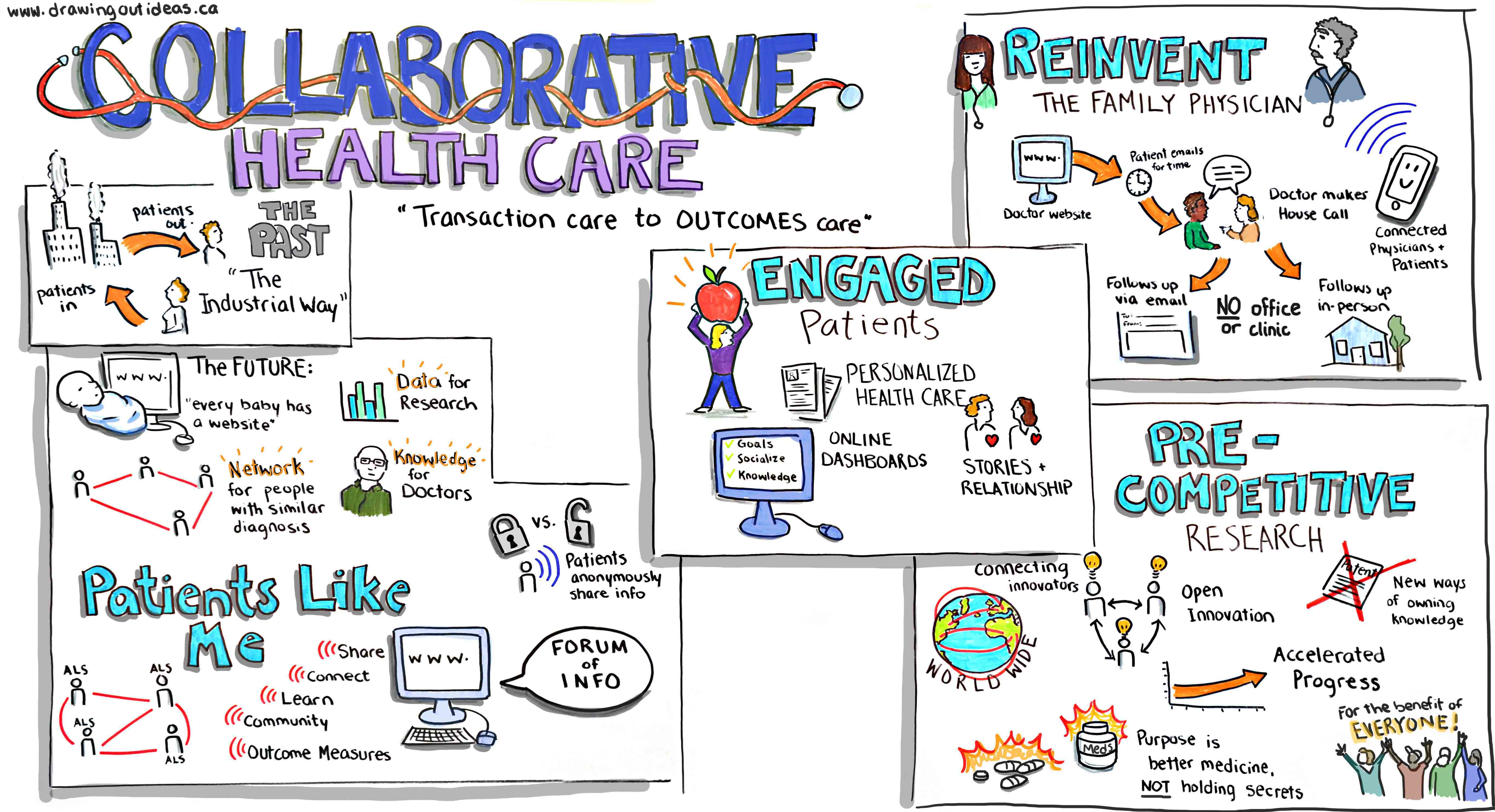 collaboration in health care Collaborative healthcare strategies delivers program design promoting better health, providing better care and reducing healthcare costs practical and efficient in improving care over time and across settings, without exclusive adherence to any specific model.