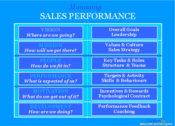 sales performance of hpcl writing and Performance development plan sample  write down 1-3 developmental goals related to areas you want to improve or performance issues  my sales.