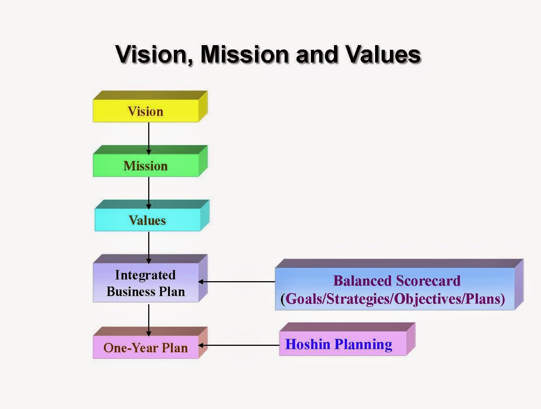 Understanding Strategic Goals, Objectives and Business Goals