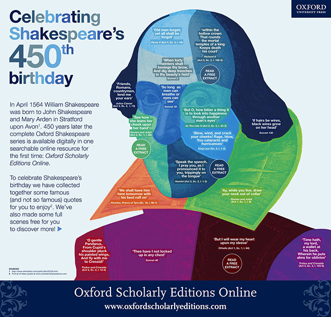 Shakespeare Birthday Quotes. QuotesGram
