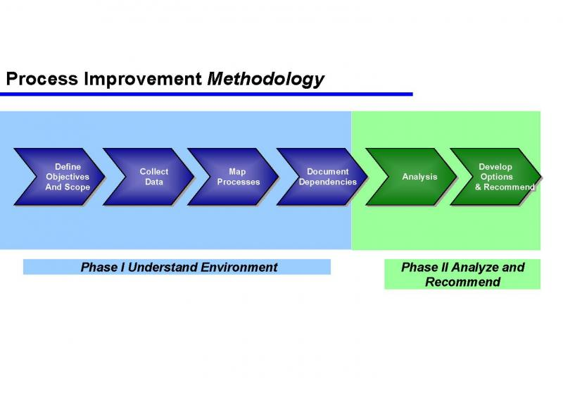 business process improvement methodology pdf