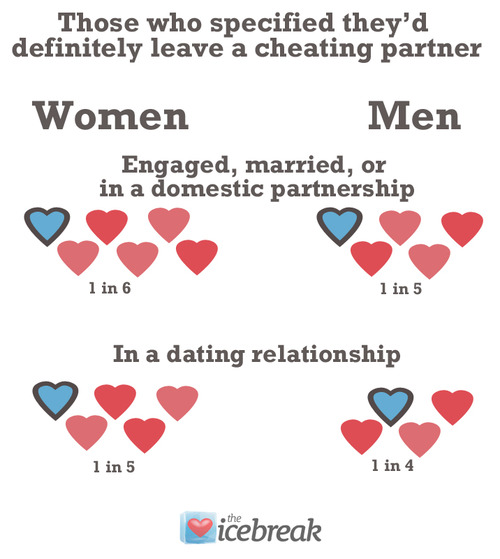 Quotes For Husband And Wife Quarrels: Quotes About Married Women Cheating. QuotesGram