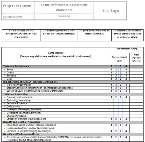 Performance Assessment Quotes. QuotesGram