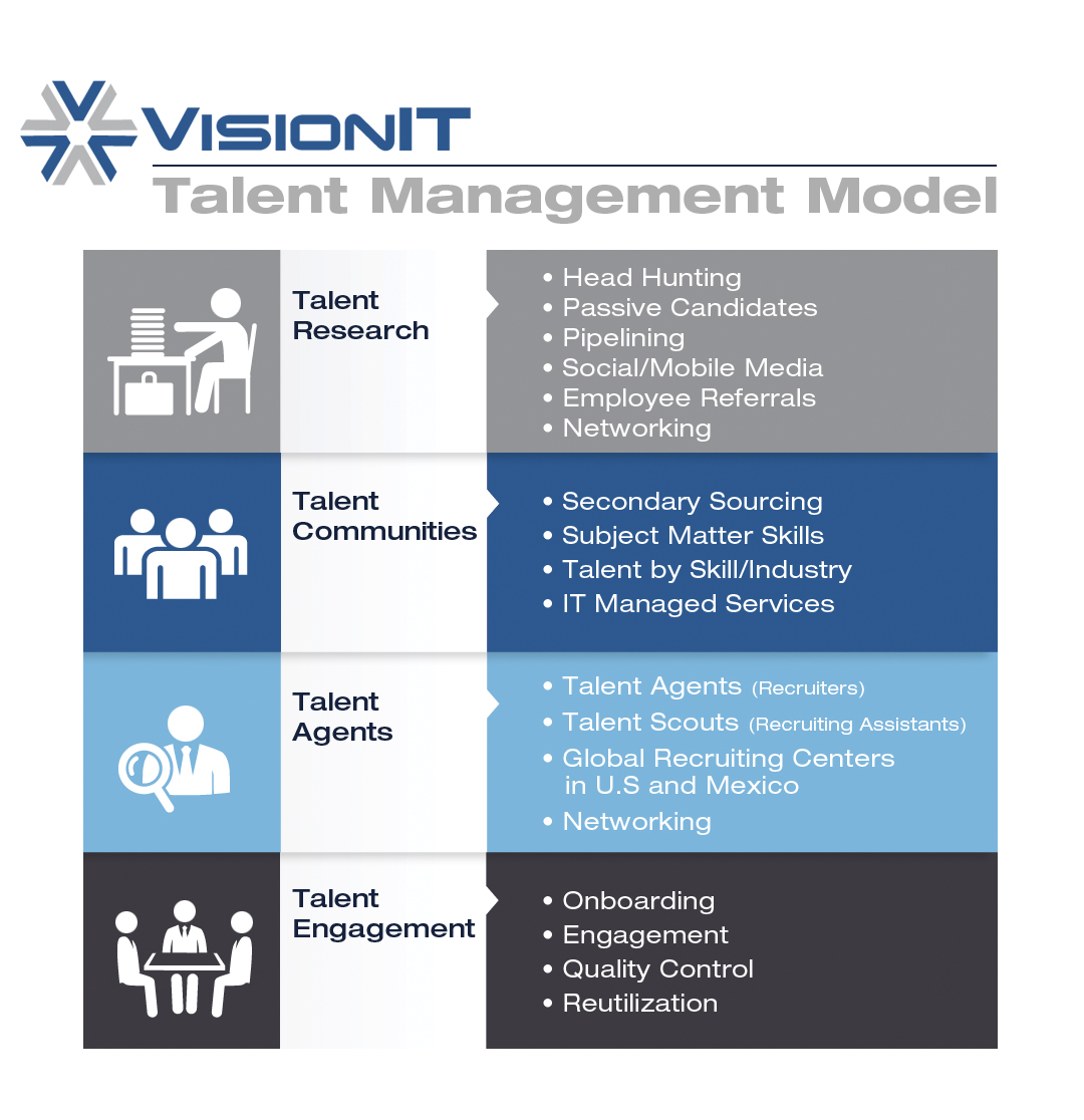 talent management Kronos® talent management software helps your team better manage compensation, conduct evaluations, and promote ongoing performance development.