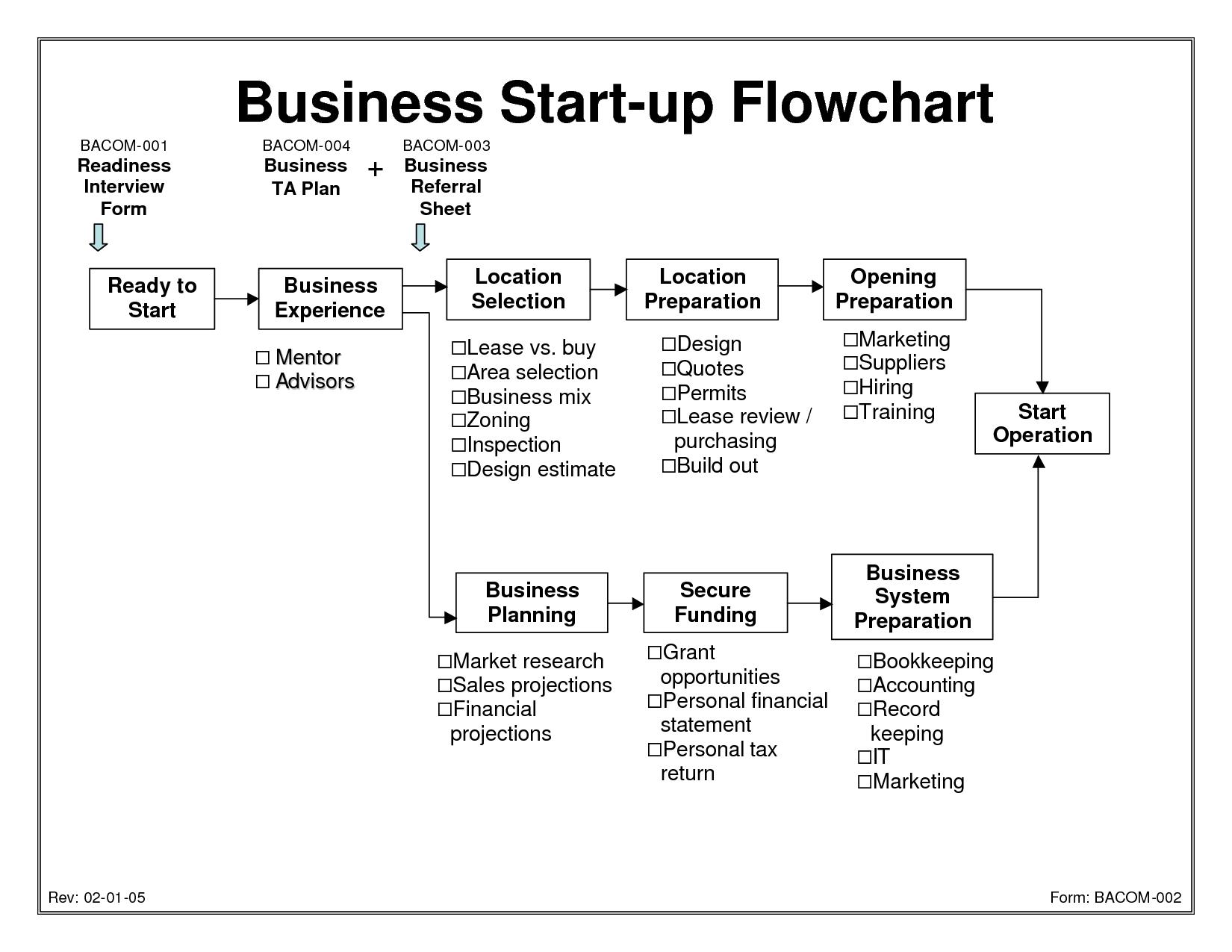 Startup business plan help