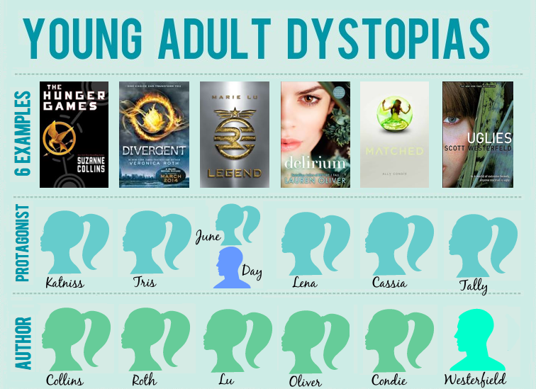 https://cdn.quotesgram.com/img/60/20/1634669138-Young-adult-dystopias-infographic-Feed-Me-Books-Now-preview.png