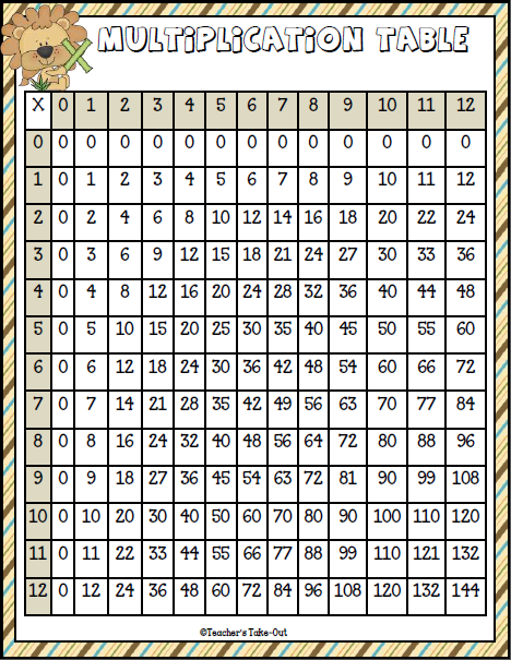 Multiplication quotes quotesgram - Multiplication table of 60 ...