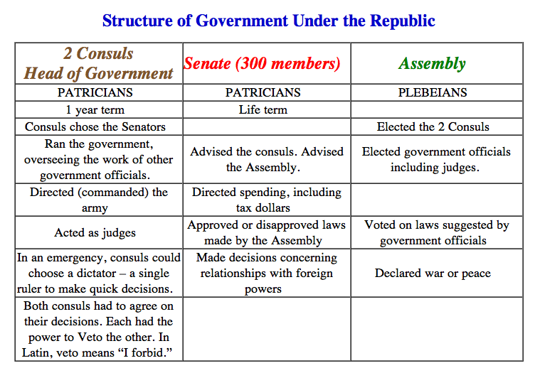 political and social changes in rome Social structures: senators, equestrians and plebs: the political power of different  groups  sulla, marius and the changes in political power.