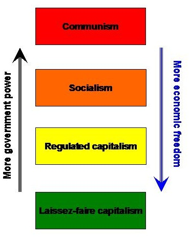 an argument in favor of the communist economic system over capitalism Read more to learn the differences between capitalism and what are the differences between capitalism and what is known as a mixed economic system.