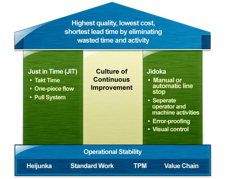 Toyota Monroe La >> Toyota Production System Quotes. QuotesGram