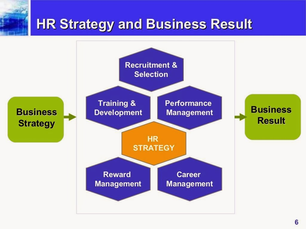hrm and business performance