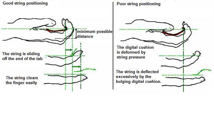 Hook up position