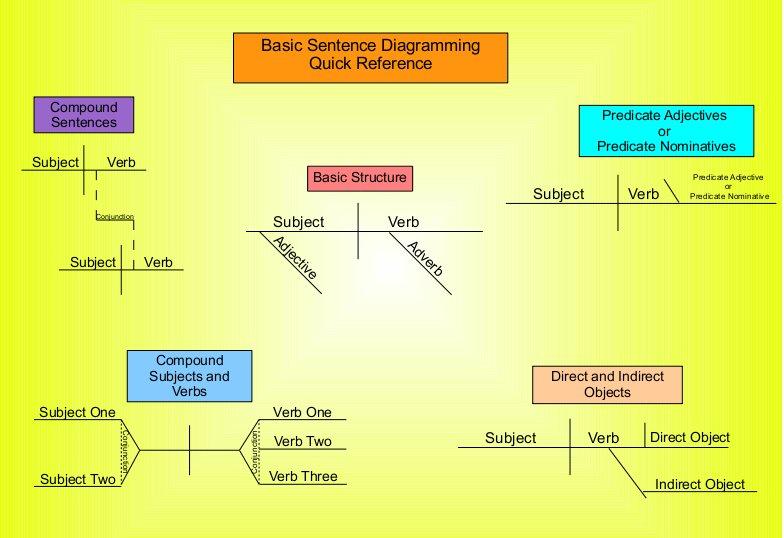 Sentence Structure Quotes  Quotesgram