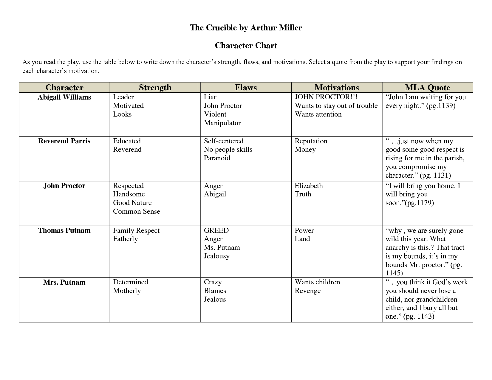 character analysis of john proctor in the play the crucible by arthur miller