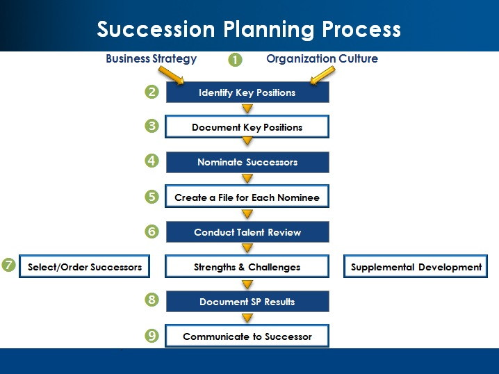 leadership succession planning Leadership succession planning - proactively identifying and developing new leaders to succeed current ones and meet the nonprofit's future leadership needs.