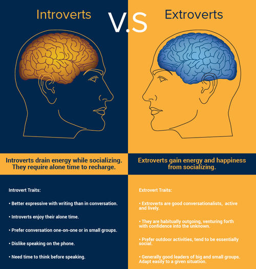 Introvert vs extrovert dating