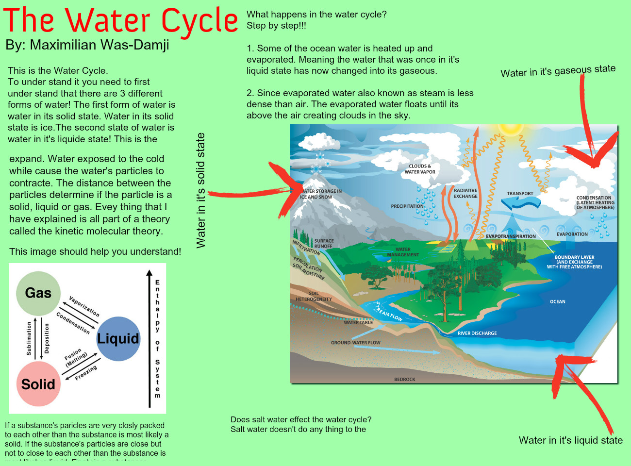 This updated water cycle diagram from the usgs is perfect for kids!