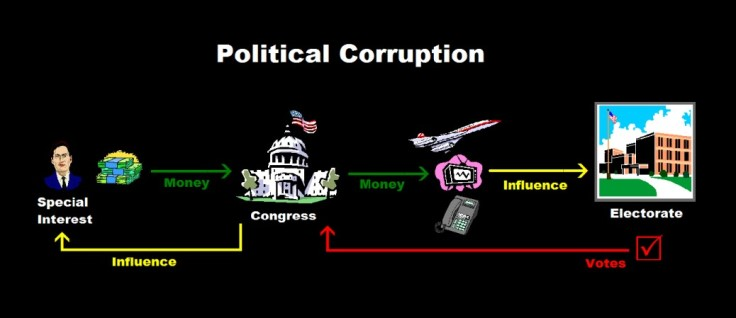 an analysis on money that corrupts politics No surprise here, but the supreme court on wednesday invalidated aggregate campaign contribution limits in the closely watched case mccutcheon vs federal election commission.