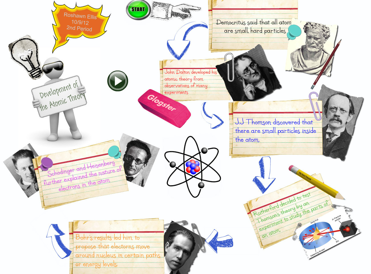 development of atomic theory Atomic theory unit 3 development of the atomic theory 1 where is the mass of the atom concentrated 2 what is located in the nucleus 3 what is the negative.