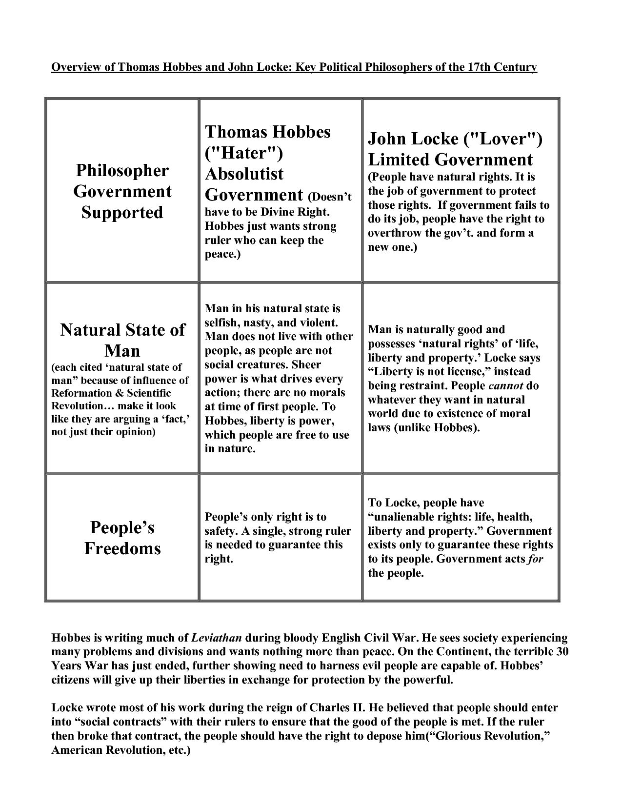 social contract theory of john locke essay Learn about social contract theory and what some important thinkers from the 1600s onward had to say three enlightenment thinkers are usually credited with establishing a standard view of social contract theory: thomas hobbes, john locke go to essay writing your ap world history.
