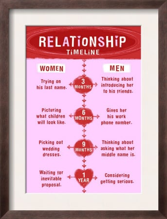 dating vs relationship quotes 7949 quotes have been tagged as relationships: jess c scott: 'when someone loves you, the way they talk about you is different you feel safe and comfor.