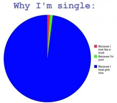 Why Am I Still Single? 8 Reasons People Often Stay Single