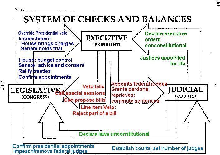 the us constitution checks balances essay
