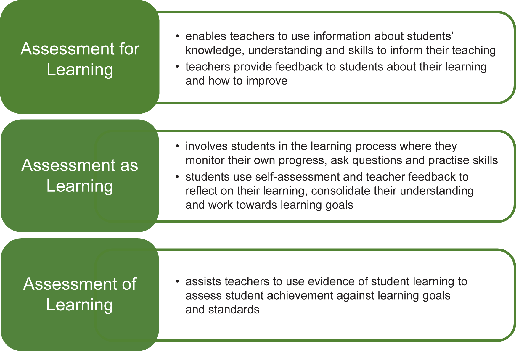 assessment and learner 5 essay Linking classroom assessment with to write an essay using assessment as part of the learning process instead of in a summative role at.