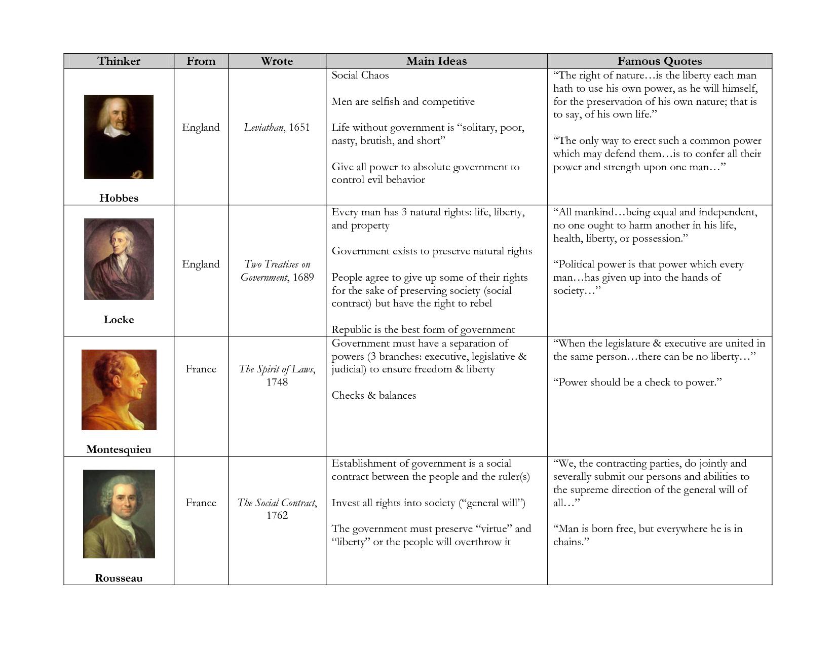 scientific revolution and enlightenment essay