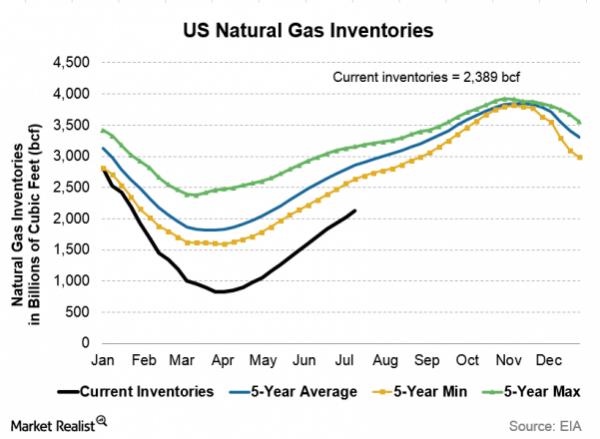 Natural Gas (Henry Hub) LIVE CHART