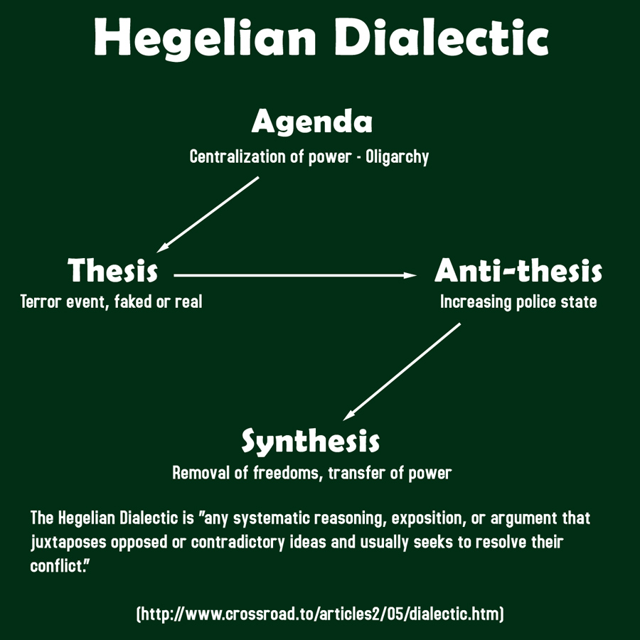 Hegel's Undiscovered Thesis-Antithesis-Synthesis Dialectics