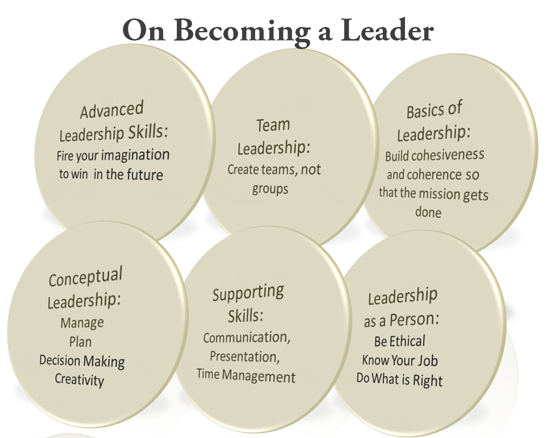 a study of leadership and leadership skills This academic evaluation examines recent theoretical developments in the study of educational leadership in is determined by the leadership skills and.