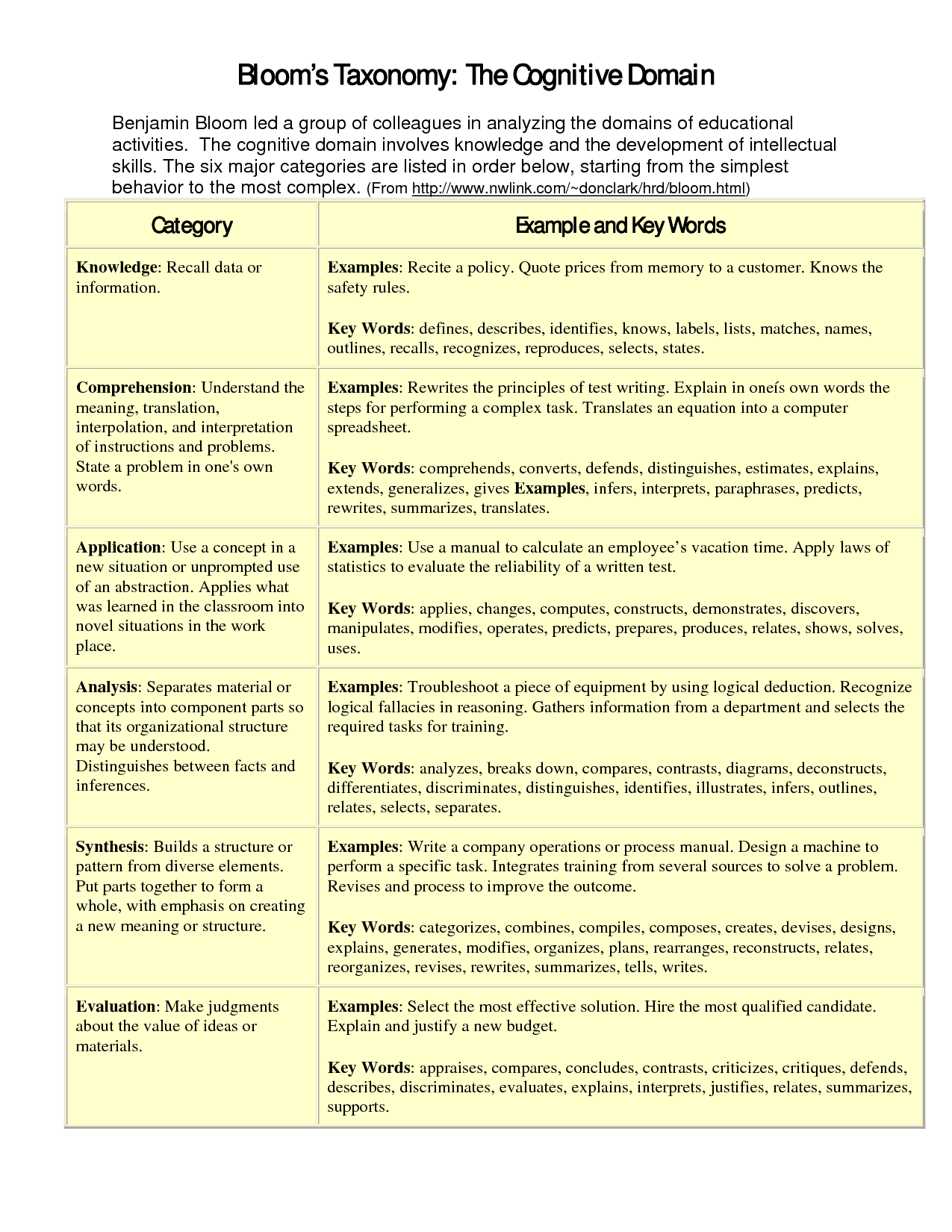 benjamin blooms cognitive taxonomy Cognitive domain / benjamin s bloom et al bloom's taxonomy / edward j bloom's taxonomy action verb list for the cognitive domain bloom's taxonomy.