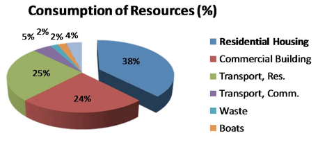 careful use of energy resources Discover resources epa provides the public in the spirit of right-to-know learn how reducing, reusing and recycling at work helps conserve energy.